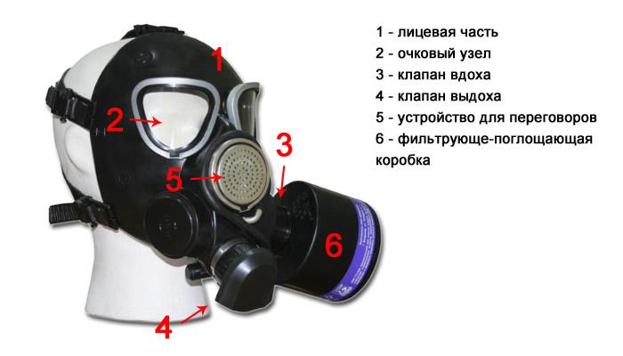 Устройство фильтрующего противогаза
